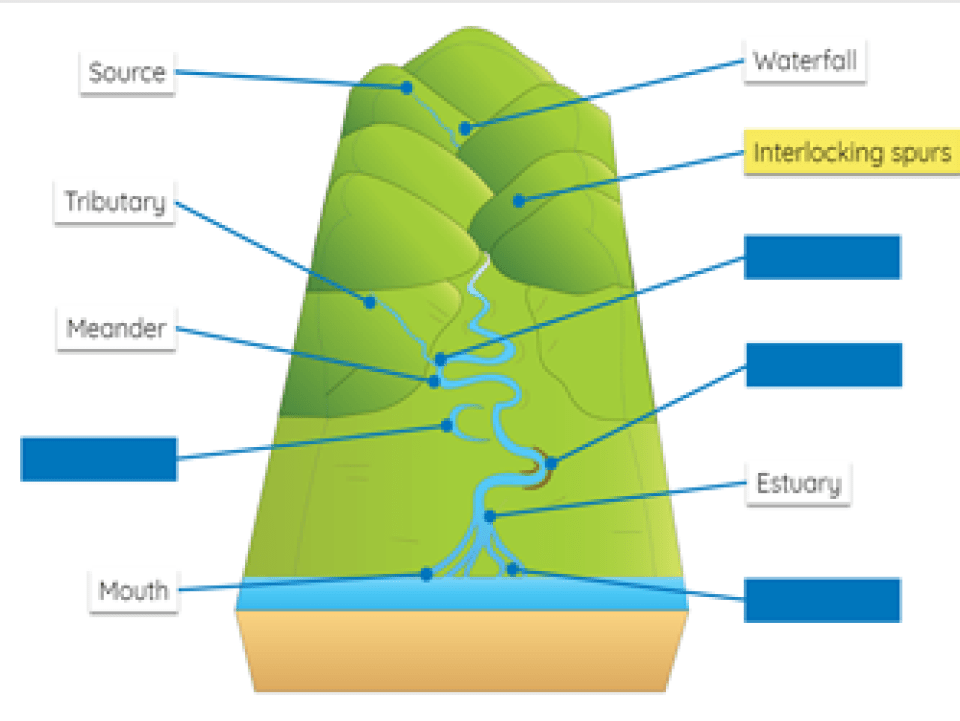 Landscape features of rivers